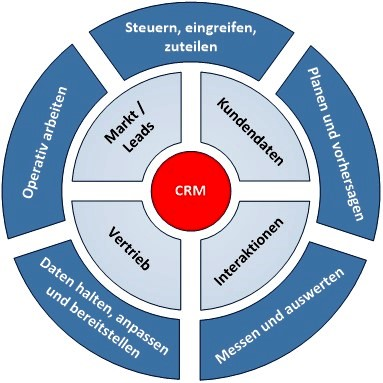 CRM Kreis