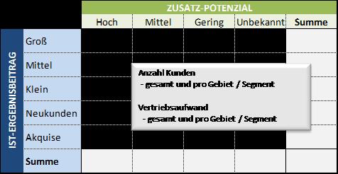 Potentialmatrix