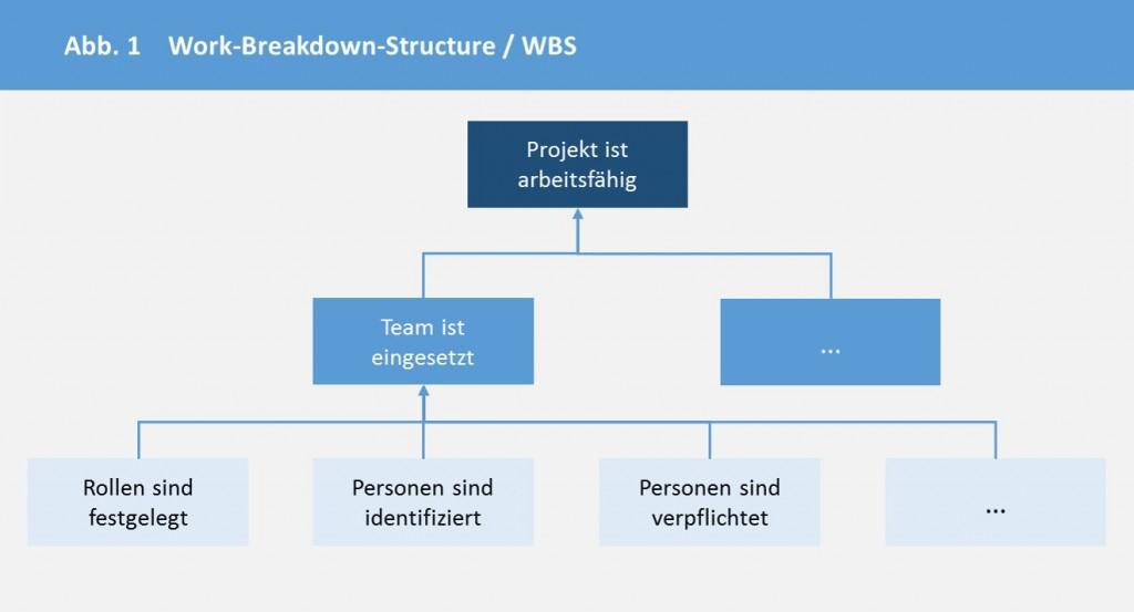 Work Breakdown Structure oder Projektstrukturanalyse