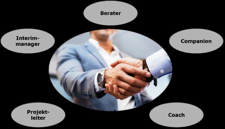 Zusammenarbeit mit Best Practice Sales als Berater