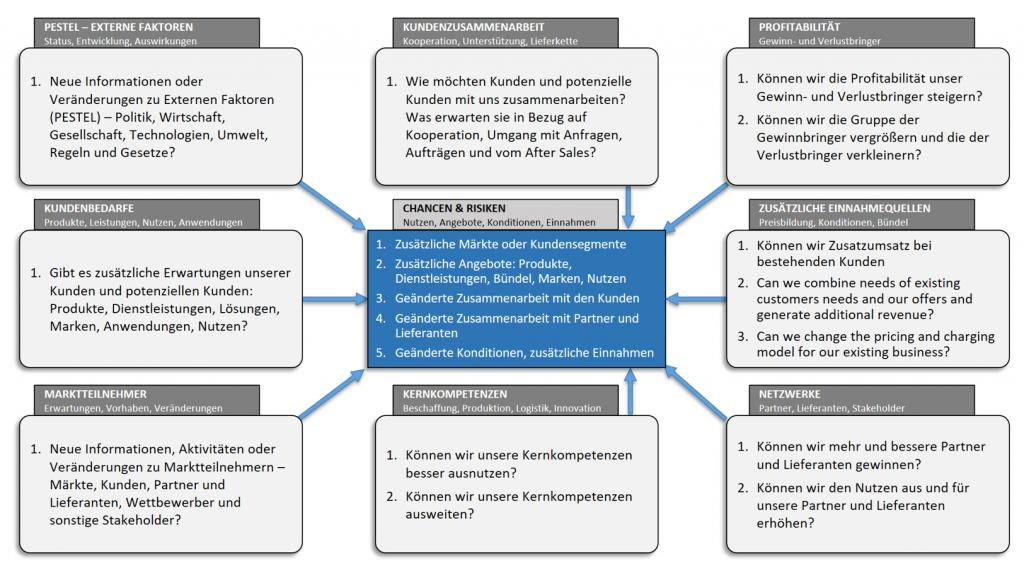 Geschäftsmodelll-Spinne als Vorlage mit Erläuterungen zur Veränderungsanalyse