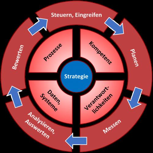 Vertriebssteuerungs-Modell