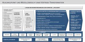 BPS_Vertriebsmodell