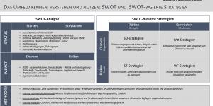 Überblick: SWOT und SWOT-basierte Strategien