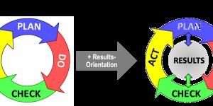 Erweiterung des P-D-C-A Deming-Zyklus